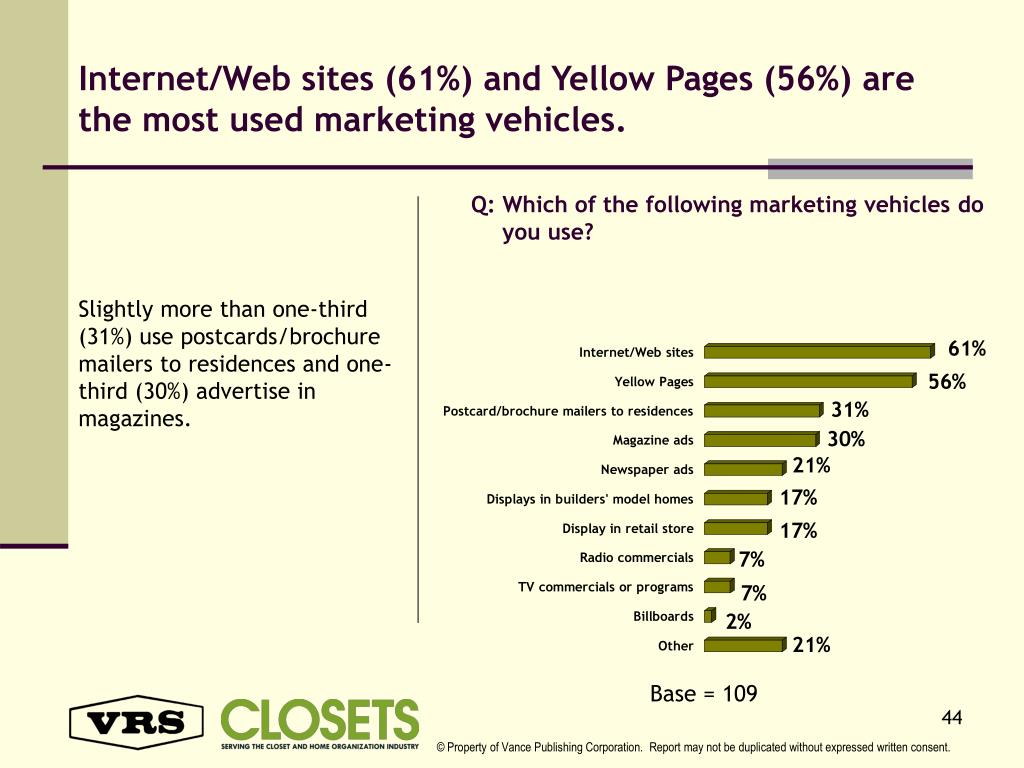 Internet/Web sites (61%) and Yellow Pages (56%) are the most used marketing vehicles.