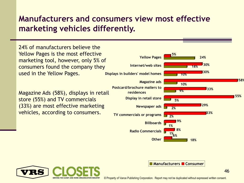 Manufacturers and consumers view most effective marketing vehicles differently.