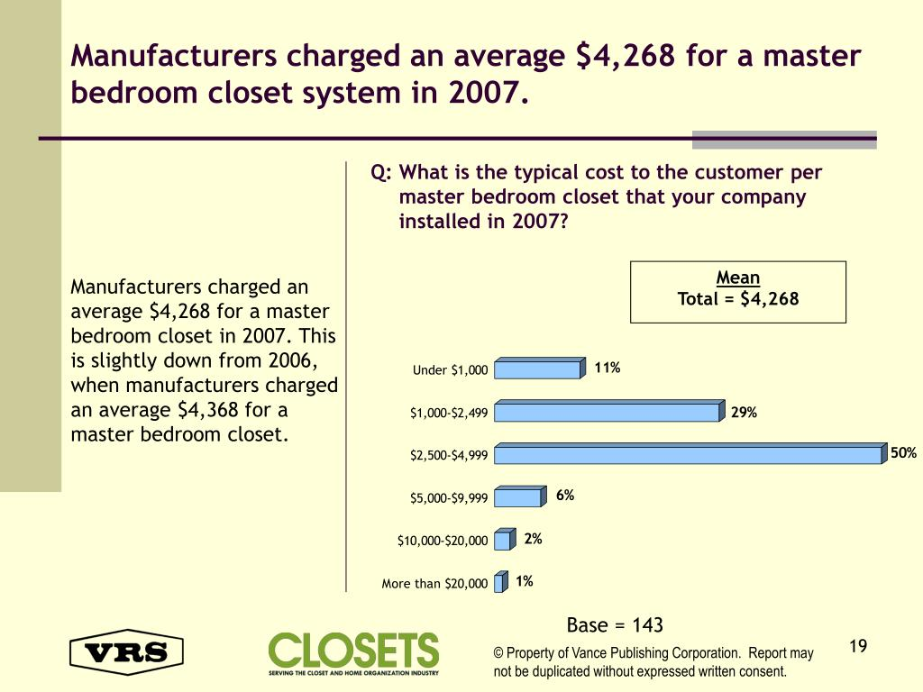 Manufacturers charged an average $4,268 for a master bedroom closet system in 2007.