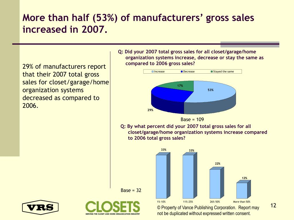 More than half (53%) of manufacturers' gross sales increased in 2007.