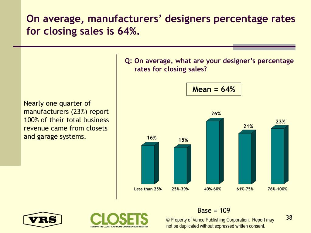 On average, manufacturers' designers percentage rates for closing sales is 64%.