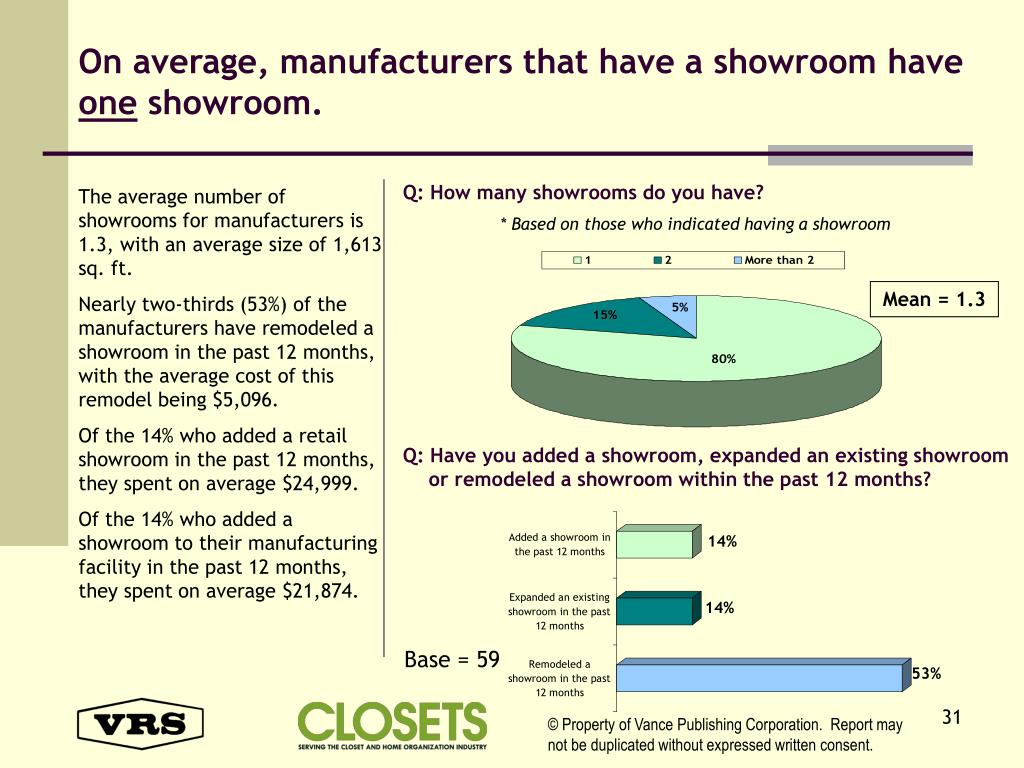 On average, manufacturers that have a showroom have