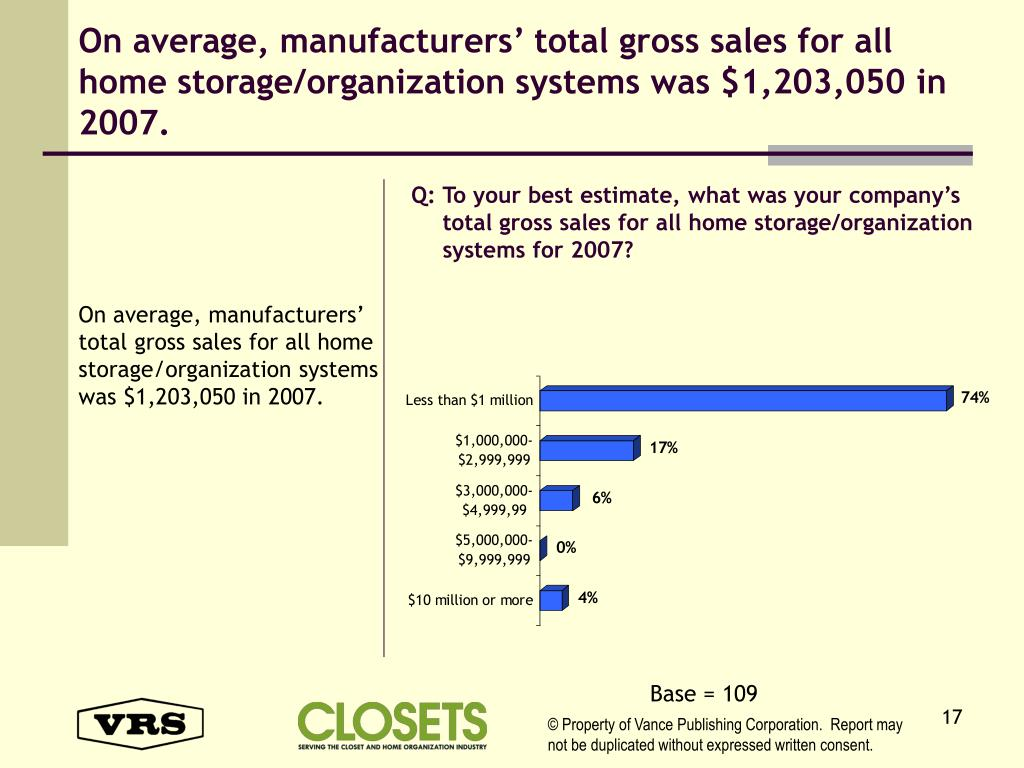 On average, manufacturers' total gross sales for all home storage/organization systems was $1,203,050 in 2007.