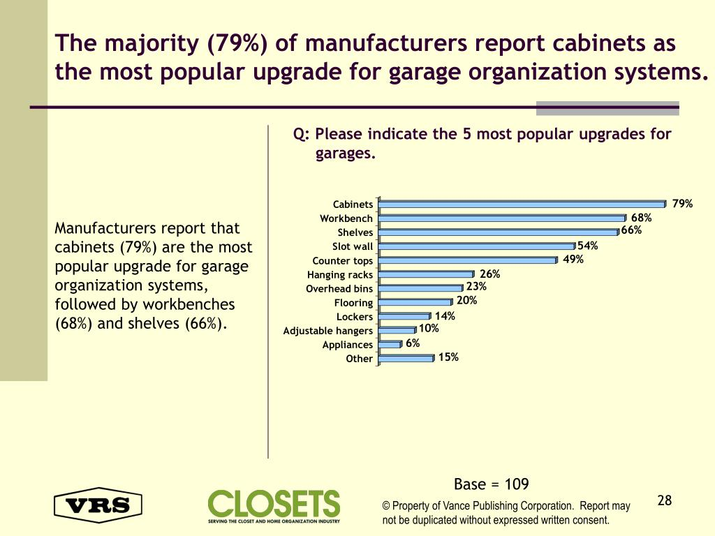 The majority (79%) of manufacturers report cabinets as the most popular upgrade for garage organization systems.