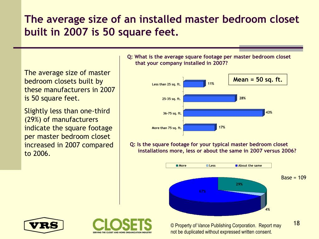 The average size of an installed master bedroom closet built in 2007 is 50 square feet.