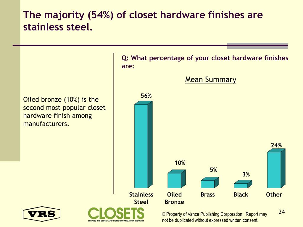 The majority (54%) of closet hardware finishes are stainless steel.