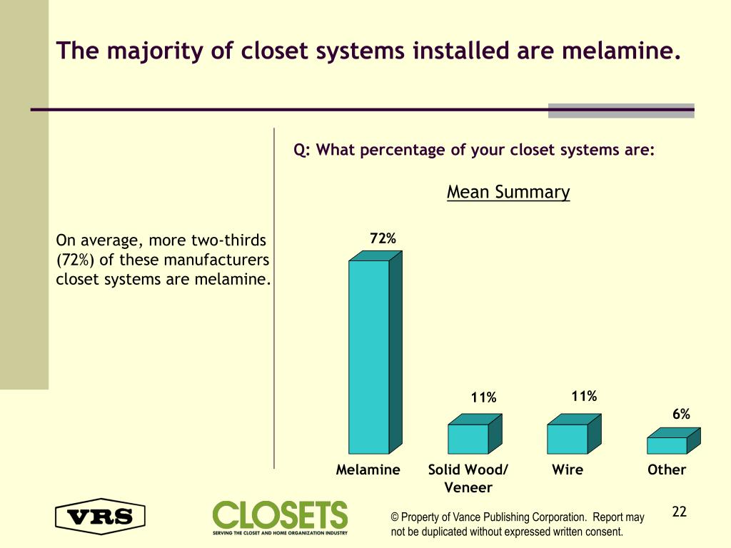 The majority of closet systems installed are melamine.