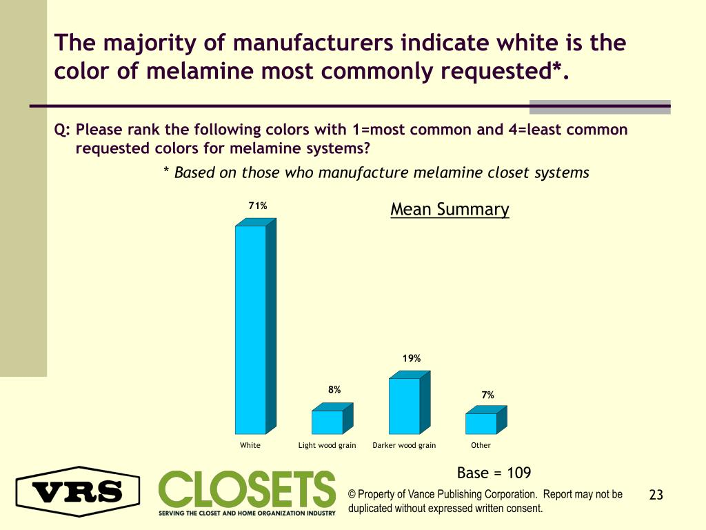The majority of manufacturers indicate white is the color of melamine most commonly requested*.