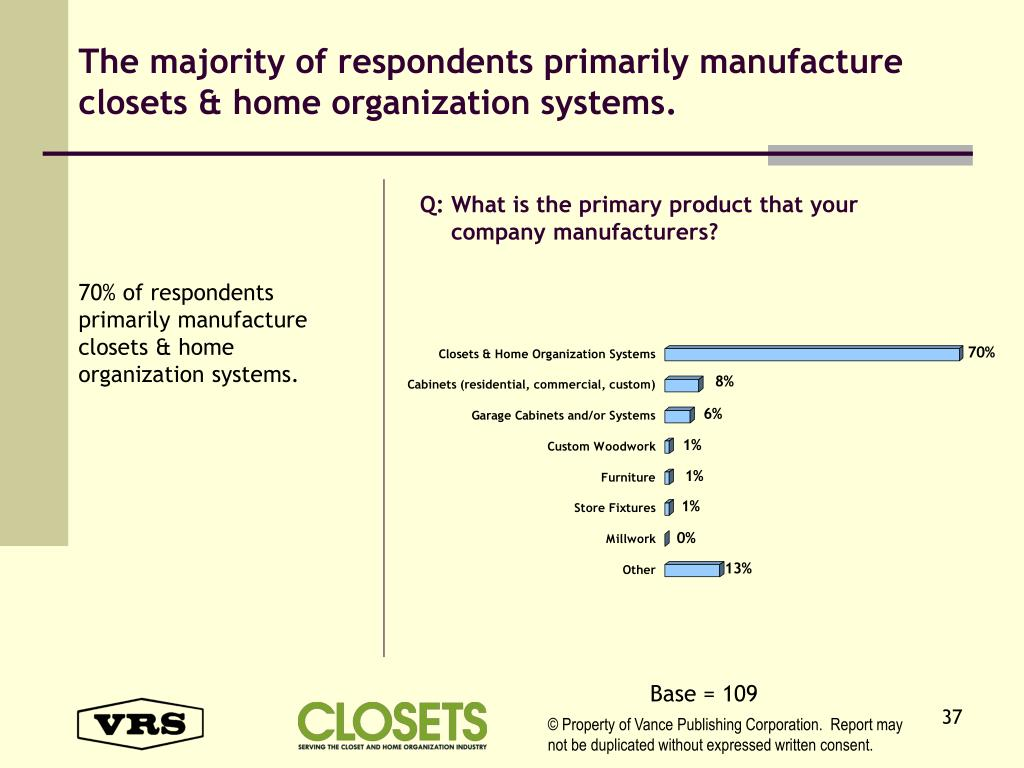 The majority of respondents primarily manufacture closets & home organization systems.