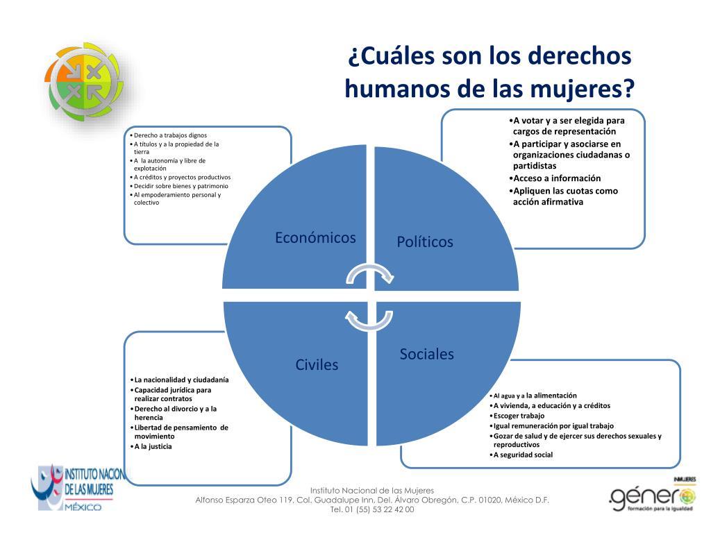 ¿Cuáles son los derechos humanos de las mujeres?