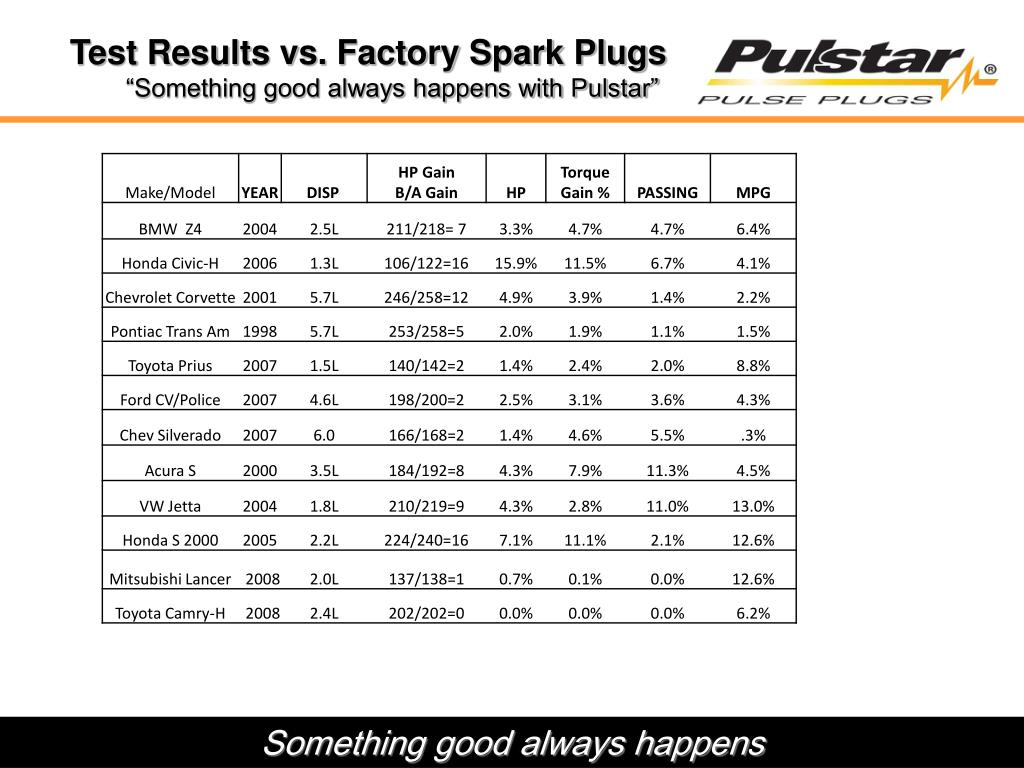 Test Results vs. Factory Spark Plugs