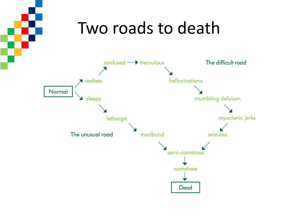 Two roads to death