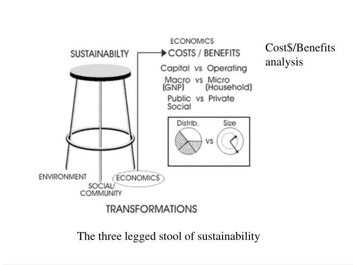 Cost$/Benefits