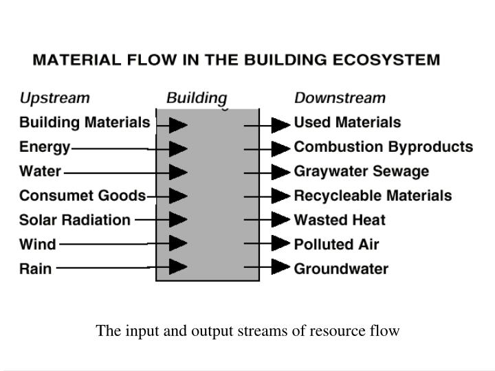 The input and output streams of resource flow