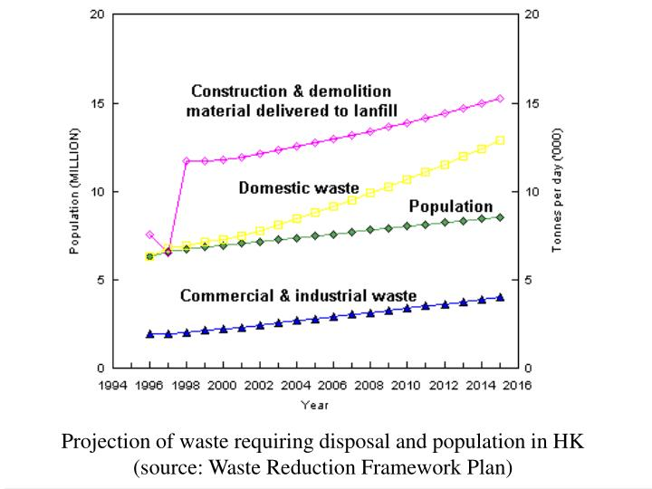 Projection of waste requiring disposal and population in HK