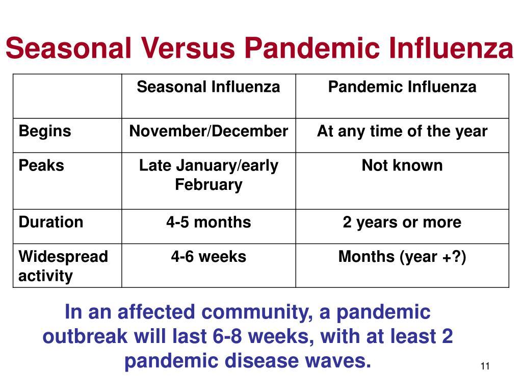 Seasonal Versus Pandemic Influenza