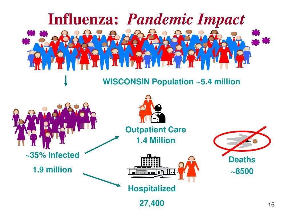 Influenza: