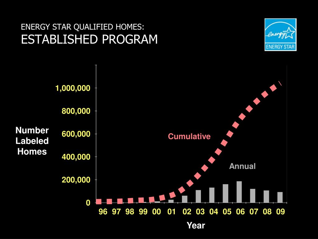 ENERGY STAR QUALIFIED HOMES: