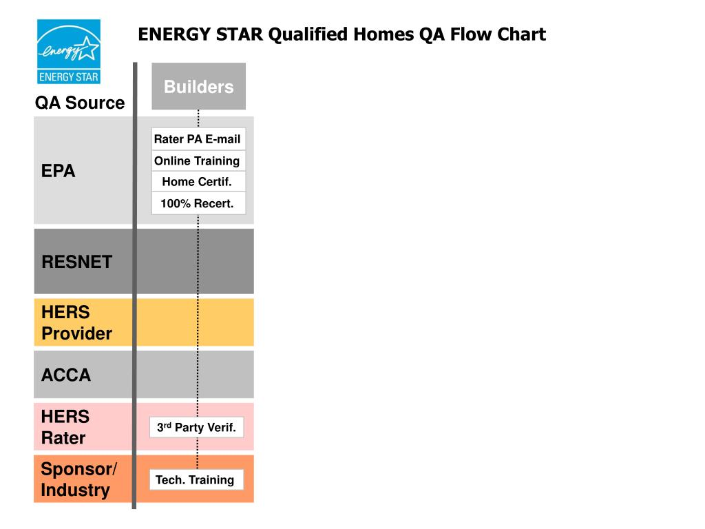ENERGY STAR Qualified Homes QA Flow Chart