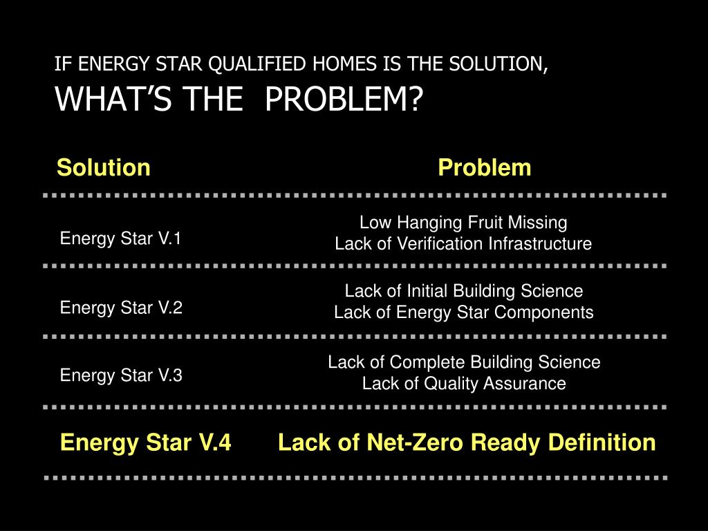 IF ENERGY STAR QUALIFIED HOMES IS THE SOLUTION,
