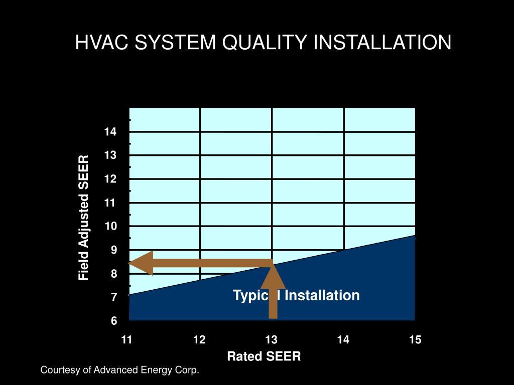 HVAC SYSTEM QUALITY INSTALLATION