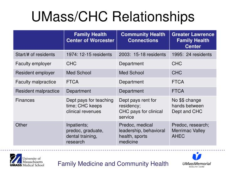 Umass chc relationships