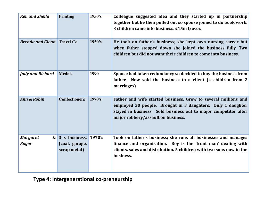 Type 4: Intergenerational co-preneurship