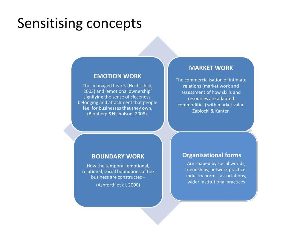 Sensitising concepts