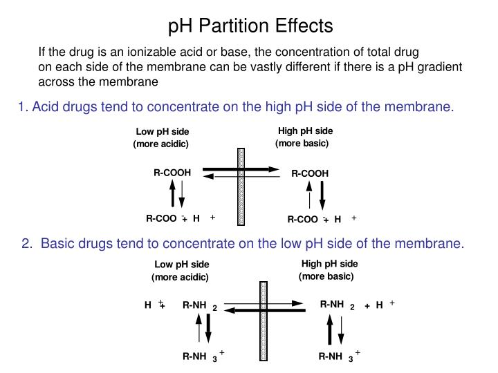 pH Partition Effects