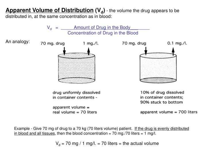 Apparent Volume of Distribution