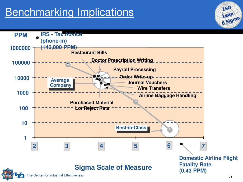 Benchmarking Implications