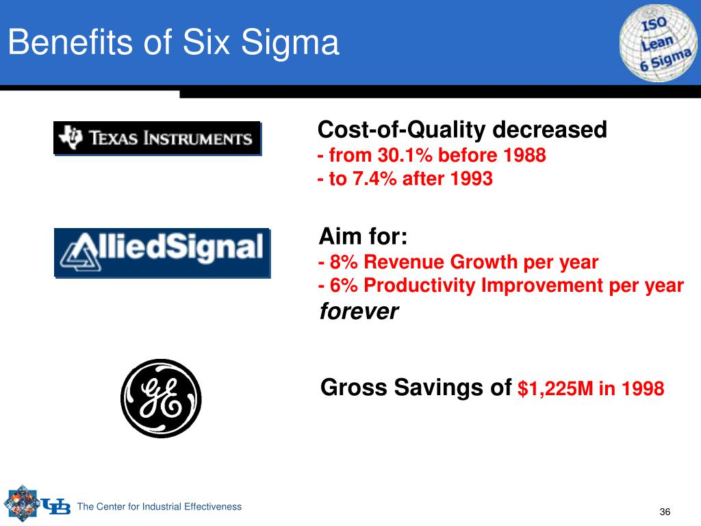 Benefits of Six Sigma