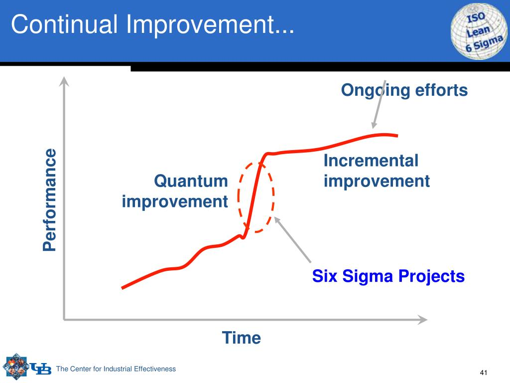 Continual Improvement...