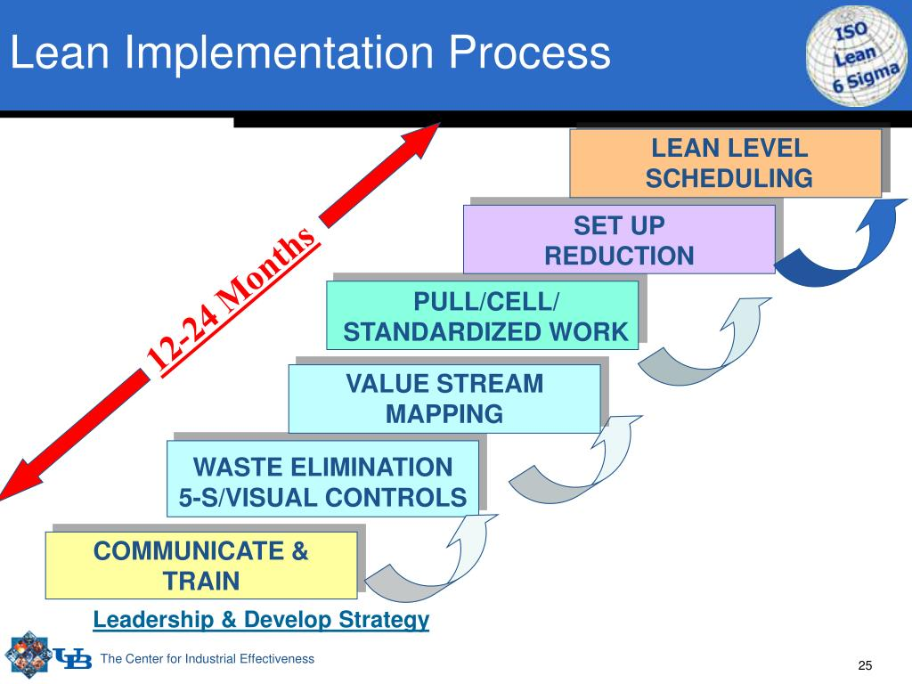 Lean Implementation Process