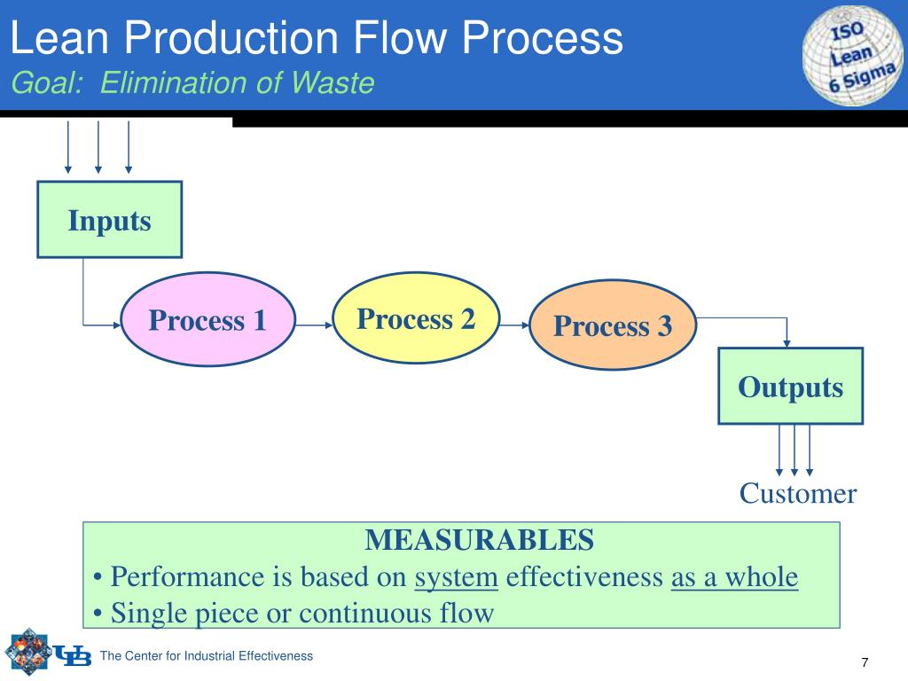 Lean Production Flow Process