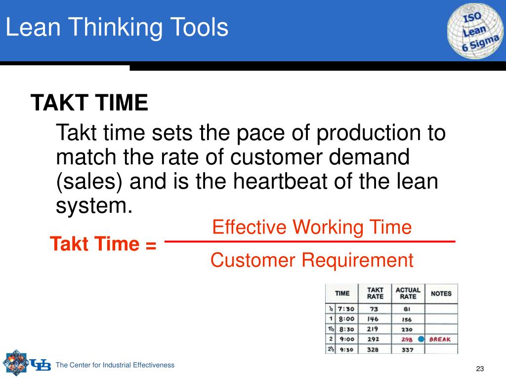 Lean Thinking Tools