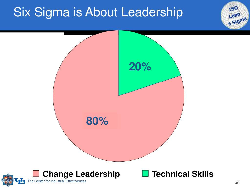 Six Sigma is About Leadership