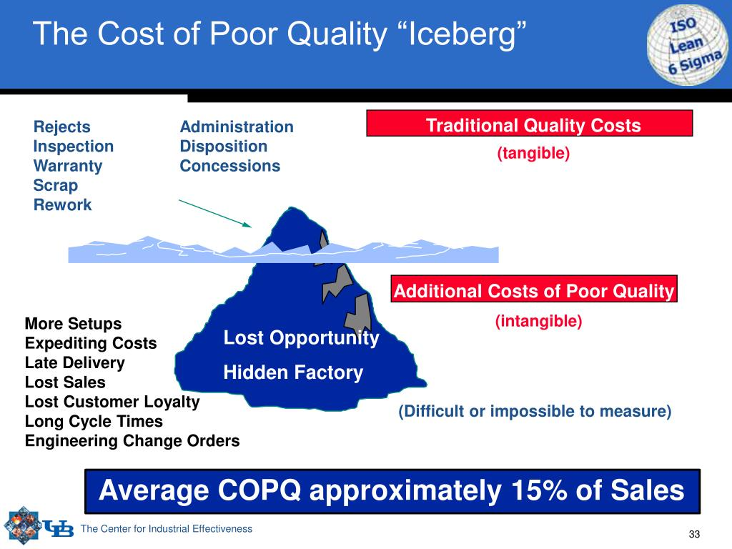 "The Cost of Poor Quality ""Iceberg"""