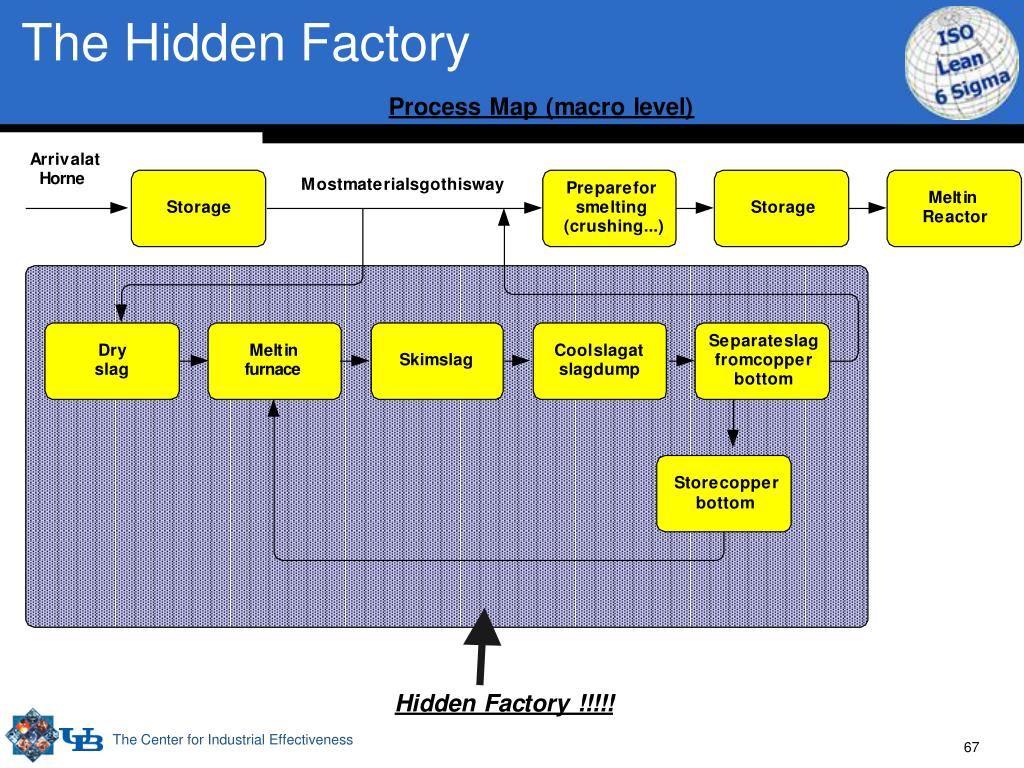 The Hidden Factory