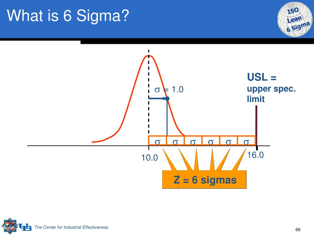 What is 6 Sigma?