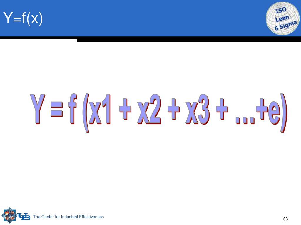 Y=f(x)
