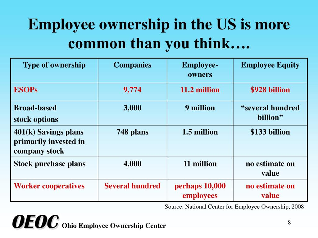 Employee ownership in the US is more common than you think….