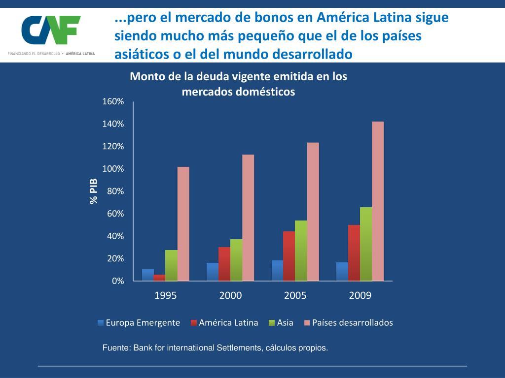 ...pero el mercado de bonos en América Latina sigue siendo mucho más pequeño que el de los países asiáticos o el del mundo desarrollado