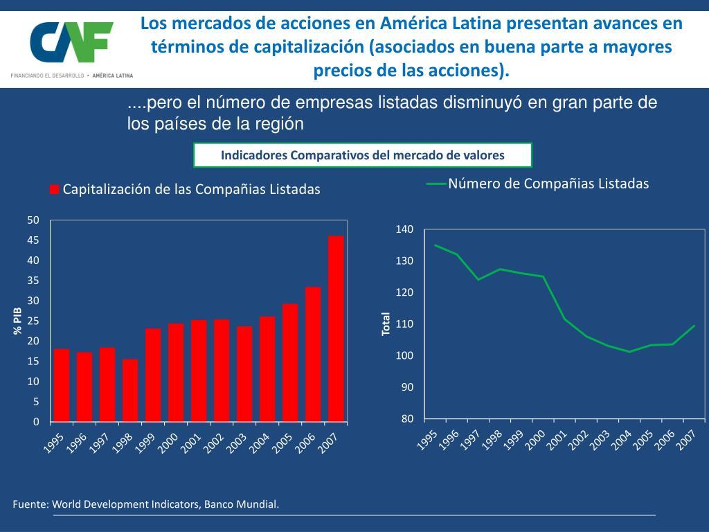 Los mercados de acciones en América Latina presentan avances en términos de capitalización (asociados en buena parte a mayores precios de las acciones).