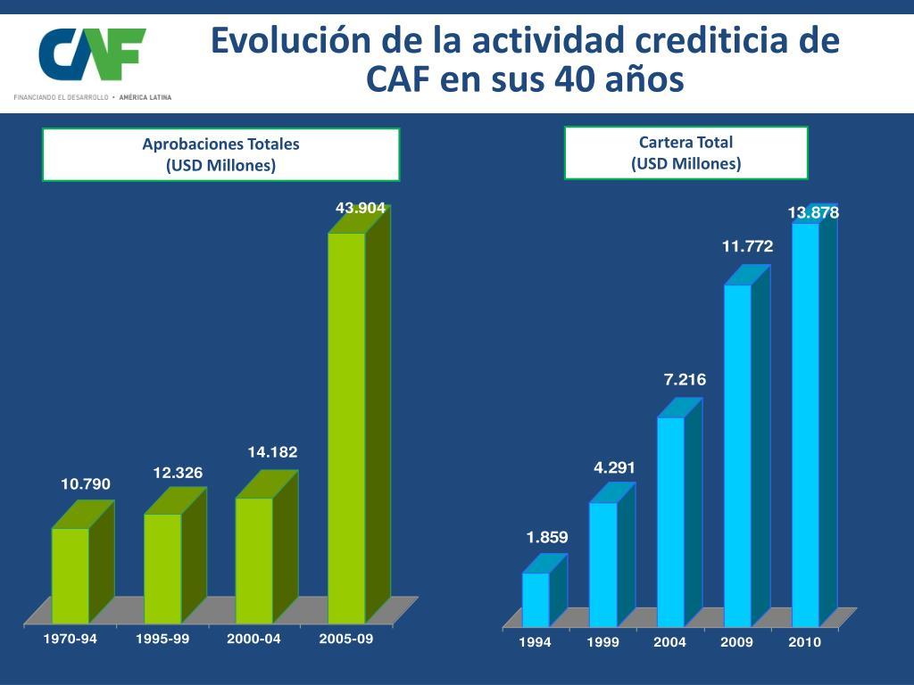 Evolución de la actividad crediticia de CAF en sus 40 años