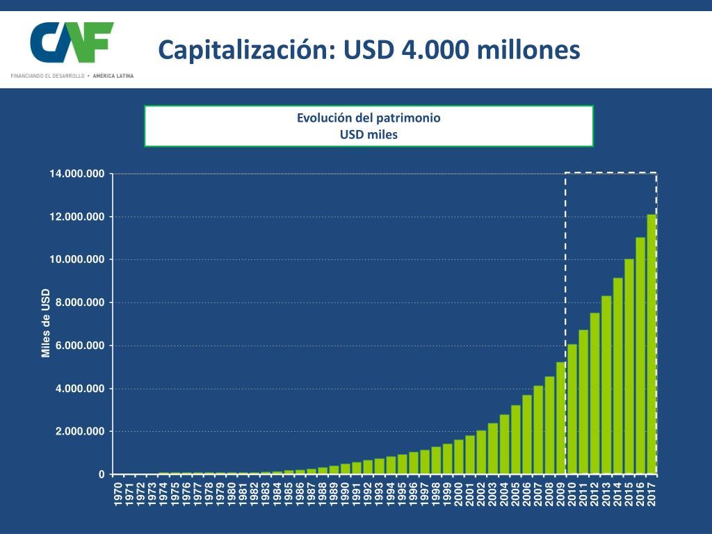 Capitalización: USD 4.000 millones