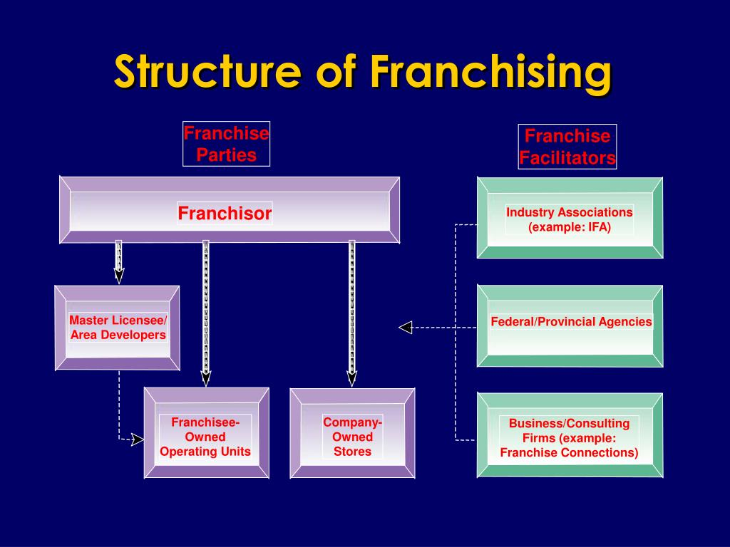 Structure of Franchising