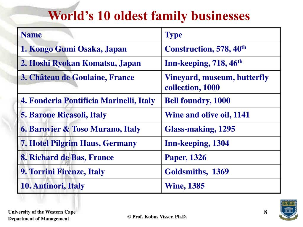 World's 10 oldest family businesses