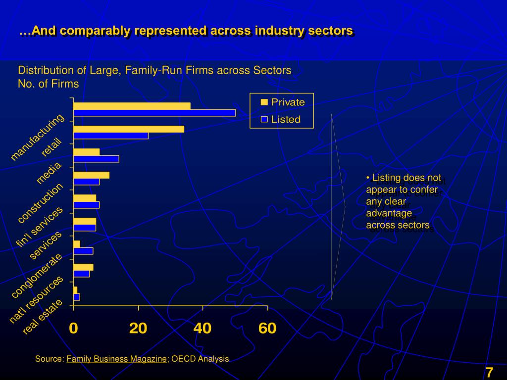 …And comparably represented across industry sectors