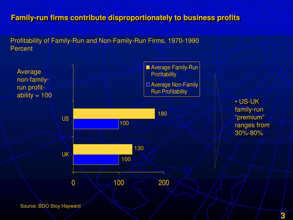 Family-run firms contribute disproportionately to business profits